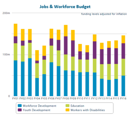 massbudget jobs and workforce