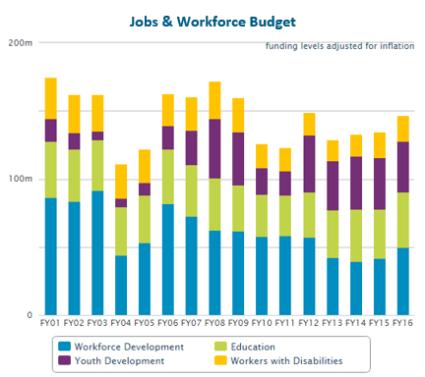 massbudget jobs and workforce